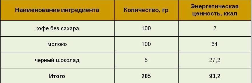 Данные калорийности капучино