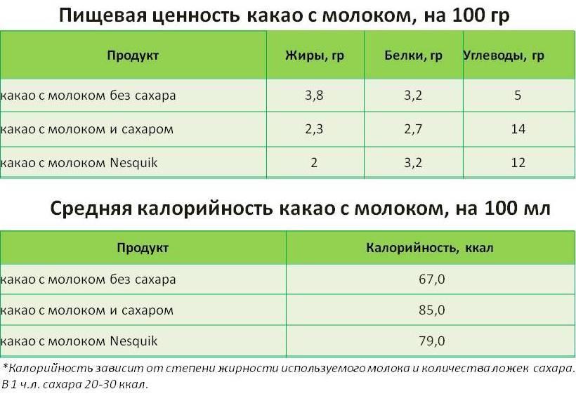 Таблица калорийности какао с молоком и его пищевой ценности