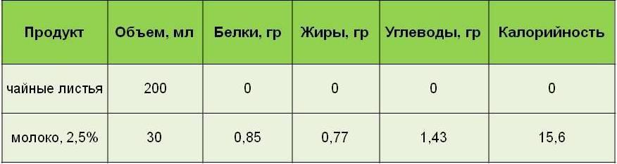 Энергетическая ценность зеленого чая с молоком